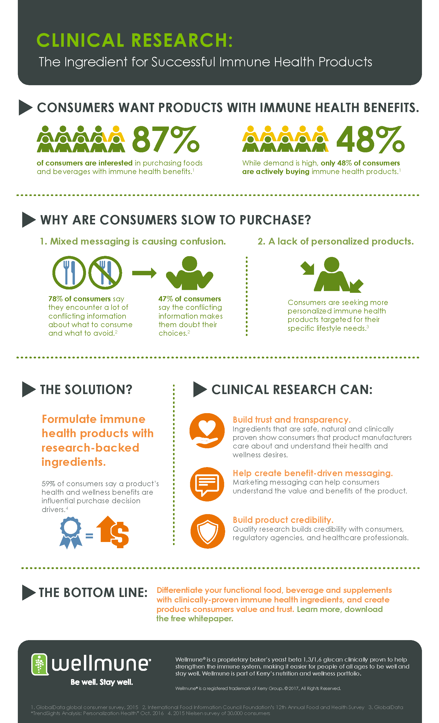Wellmune Clinical Research Infographic