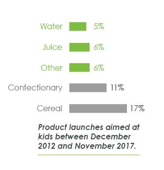 Graph showing products launched for kids
