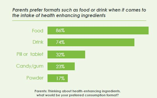 Chart showing fromats parents want health enhancing ingredients in