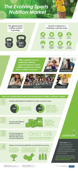 infographic of evolving sports nutrition market
