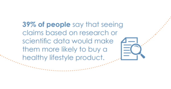 pull quote saying 39% of poeple say that seeing claims based on research would make them more likely to buy a product