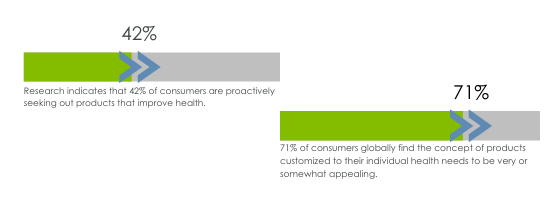 Research indicates that 42% of consumers are proactively seeking out products that improve health.