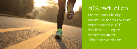 Marathoners taking Wellmune for four weeks experienced a 40% reduction in upper respiratory tract infection symptoms.