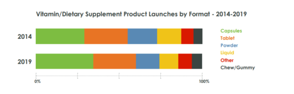 dietary supplement product launches by format