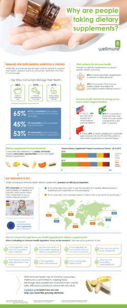 Why Are People Taking Dietary Supplements Infographic