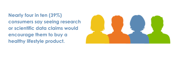 Nearly four in ten (39%) consumers say seeing research or scientific data claims would encourage them to buy a healthy lifestyle product.